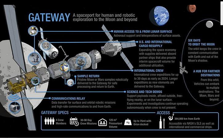 Ecusson de la station lunaire LOP-G LOP-G_General_Information